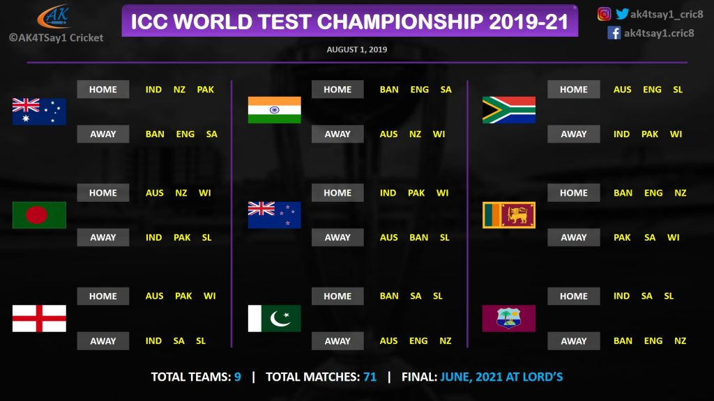 The World Test Championship Unpacked One World Of Sport
